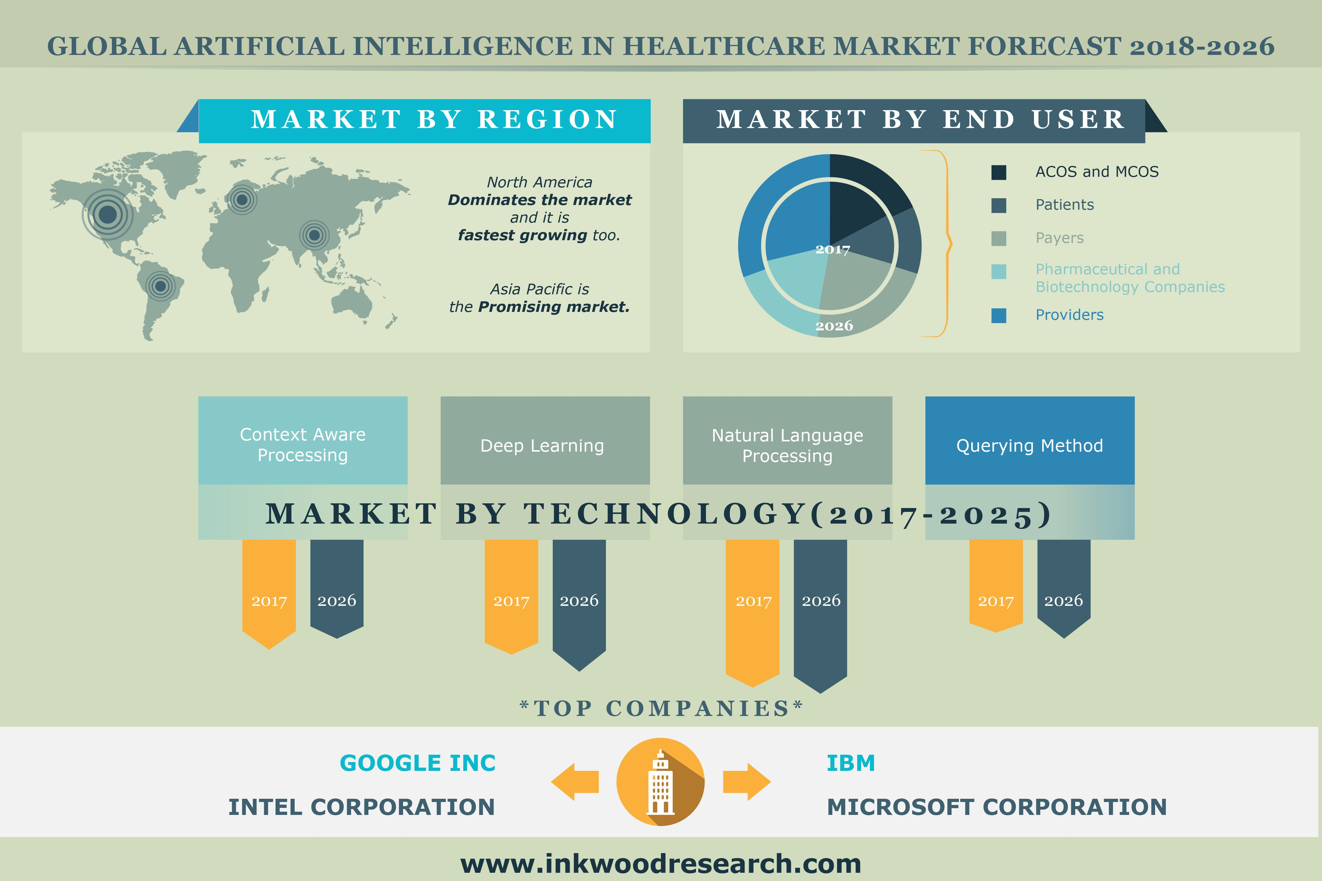 Artificial Intelligence In Healthcare Market   Global (AI