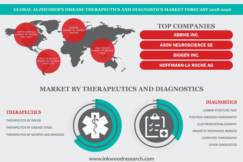 Alzheimer's Disease Diagnostics and Therapeutics Market