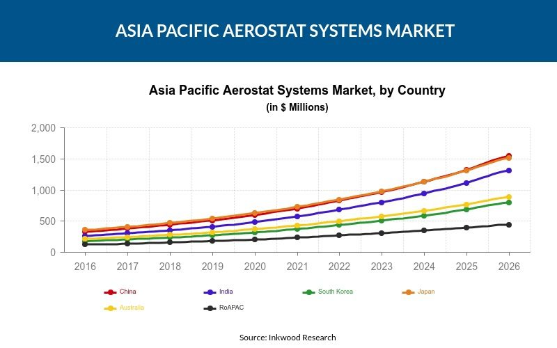Asia Pacific Aerostat Systems Market