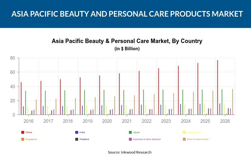 Asia Pacific Beauty & Personal Care Products Market