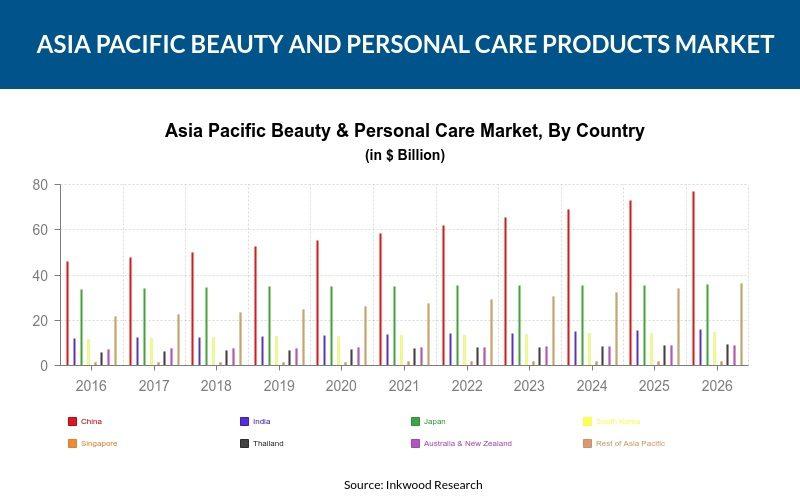 Summary of asian market