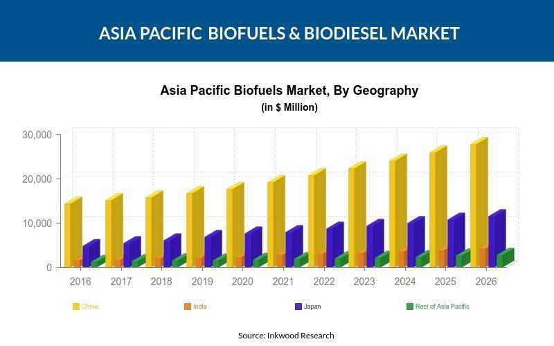 Asia Pacific Biofuels & Biodiesel Market