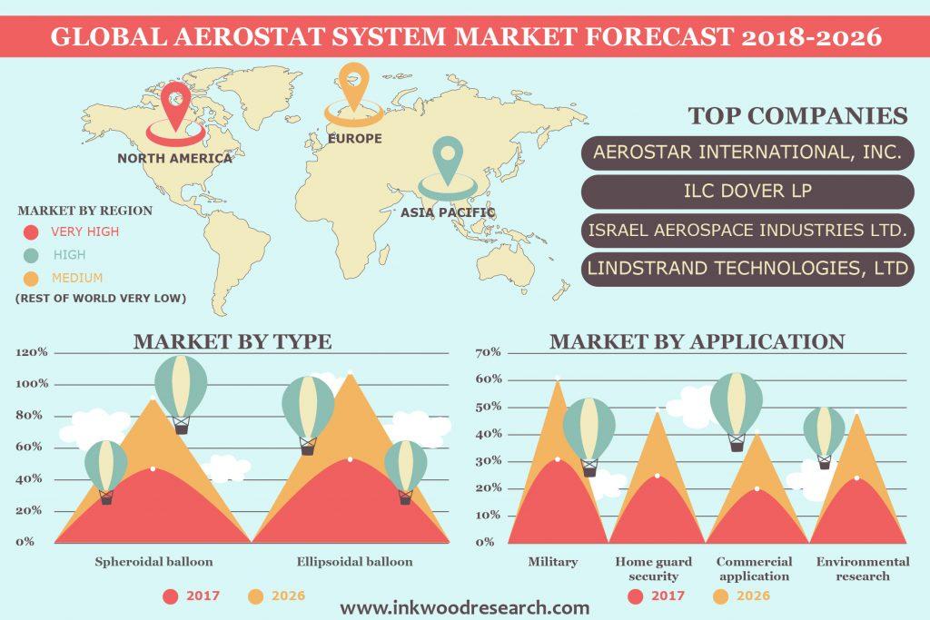 Aerostat System Market