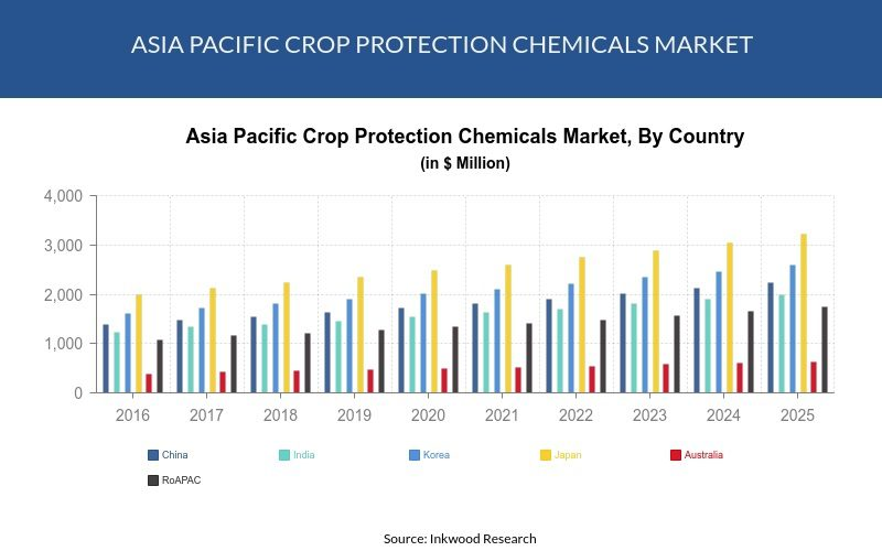 Asia Pacific Crop Protection Market Trends Size, Share