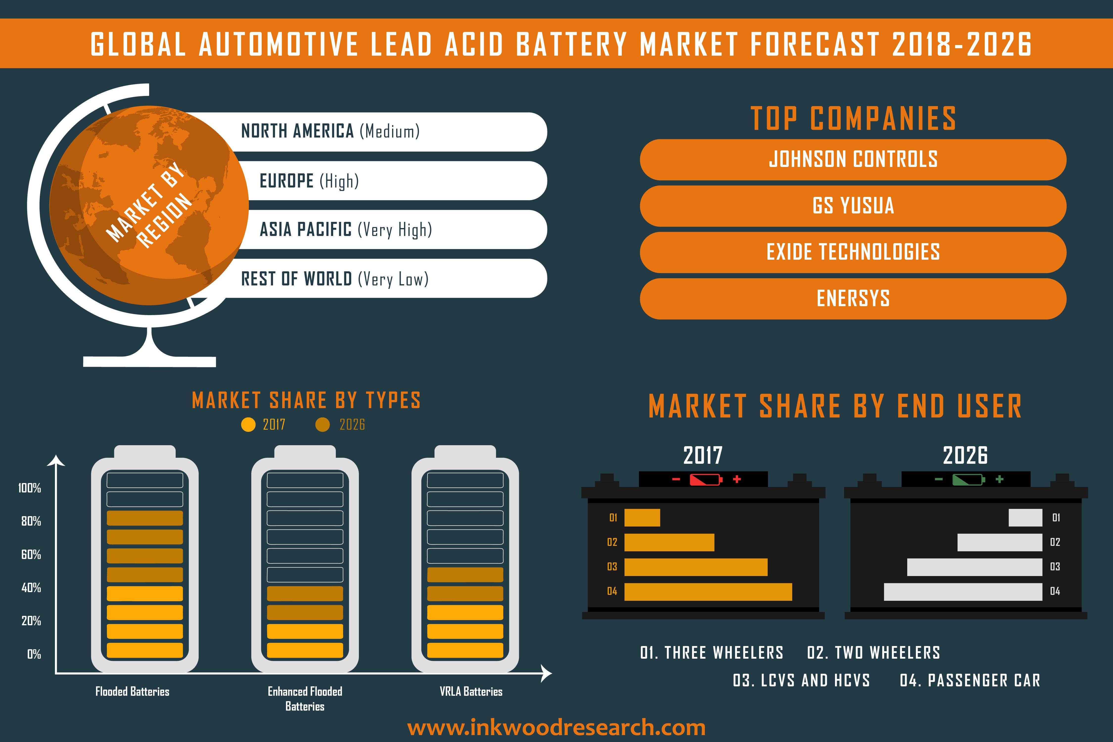 global lead acid battery market Lead acid stands its ground as being a robust and economical power source for bulk use even though li-ion is making inroads into the lead acid market, the demand for lead acid batteries is still growing.