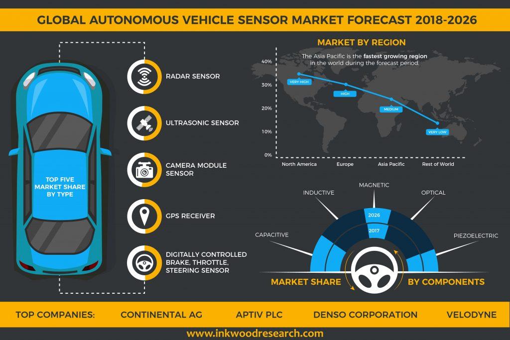 Autonomous Vehicle Sensor Market