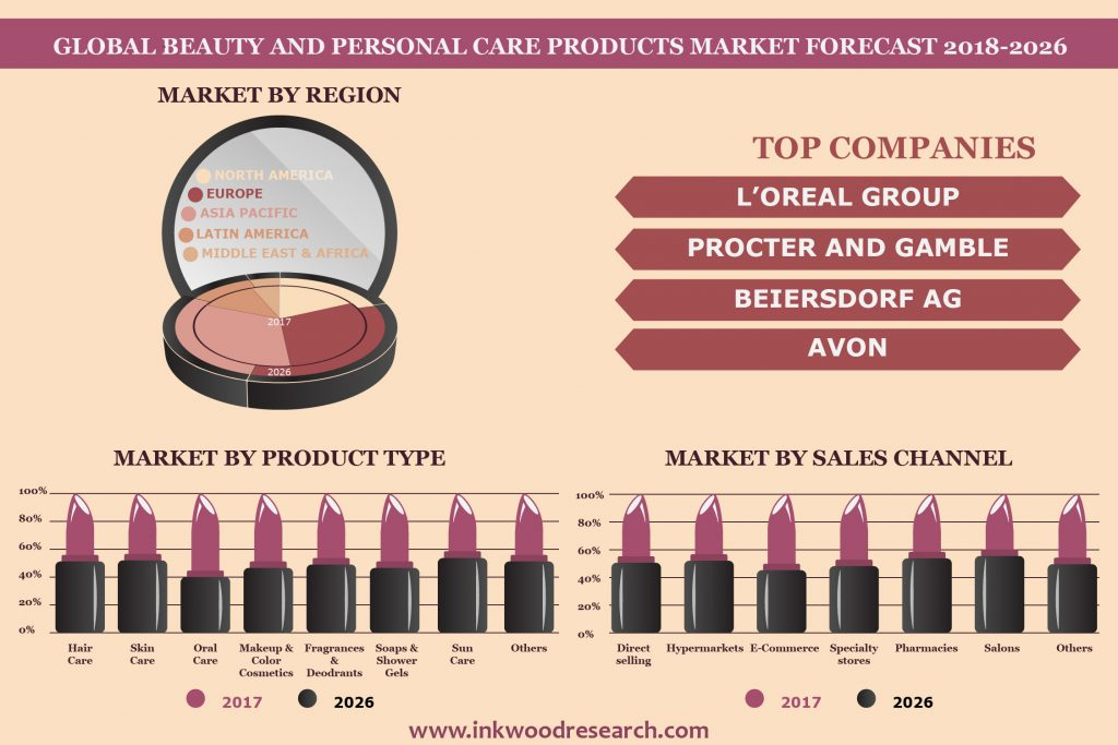 Beauty & Personal Care Products Market
