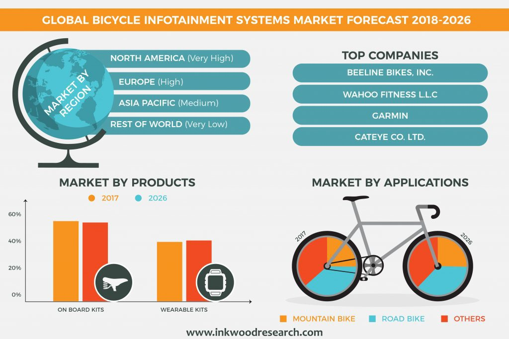 Global Bicycle Infotainment Systems Market
