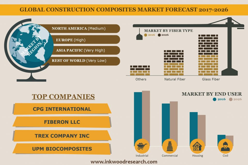Construction Composites Market by Inkwood Research