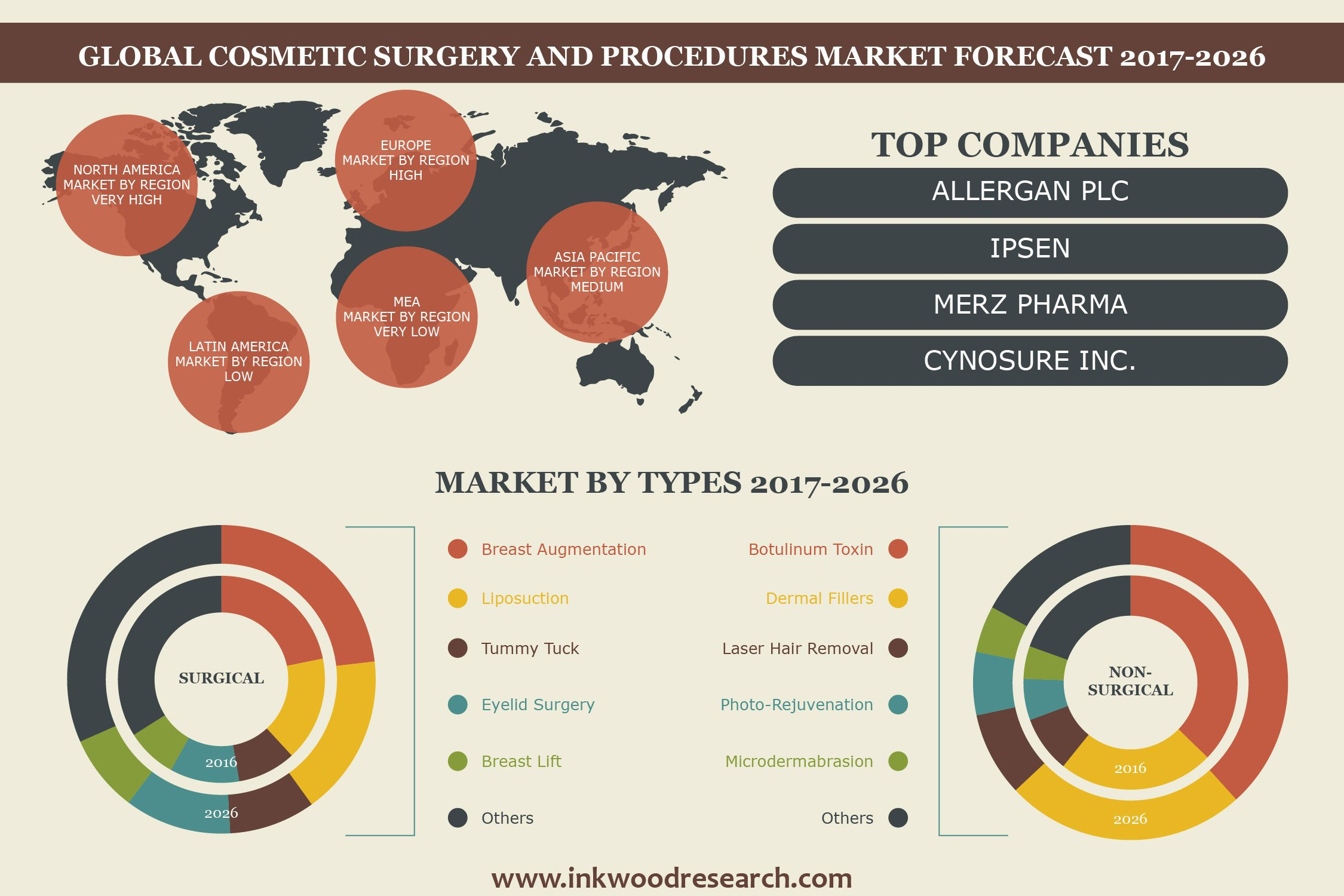 Cosmetic Surgery & Procedures Market | Global Market ...