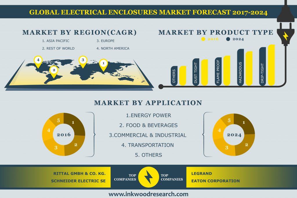 Electrical Enclosures Market
