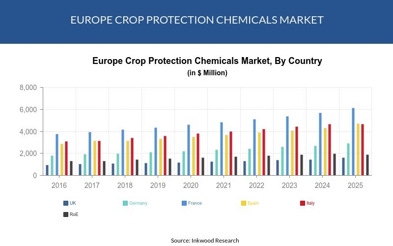 EUROPE CROP PROTECTION MARKET