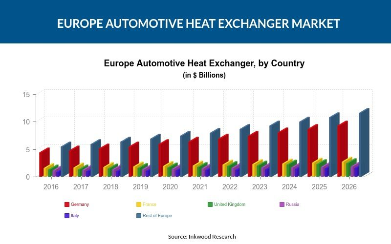 Europe Automotive Heat Exchanger Market