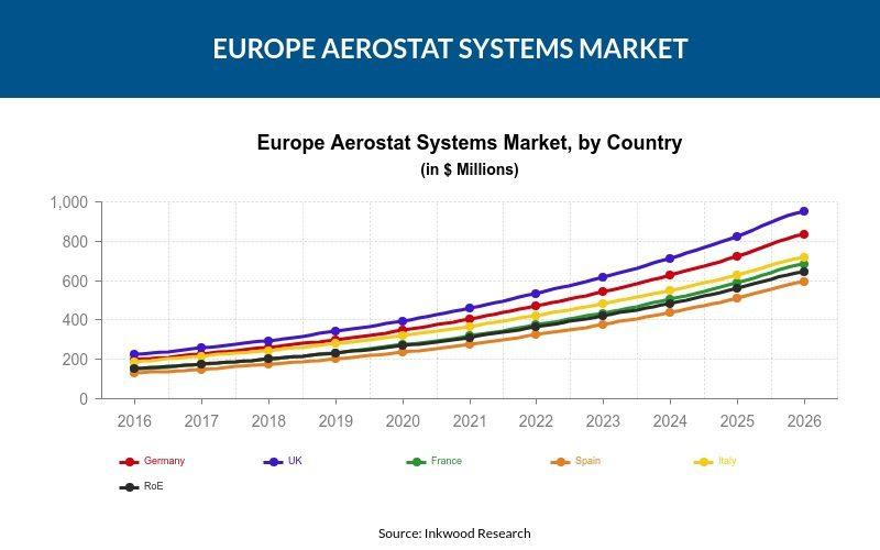 Europe Aerostat Systems Market