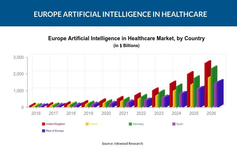 Europe Artificial Intelligence in Healthcare Market
