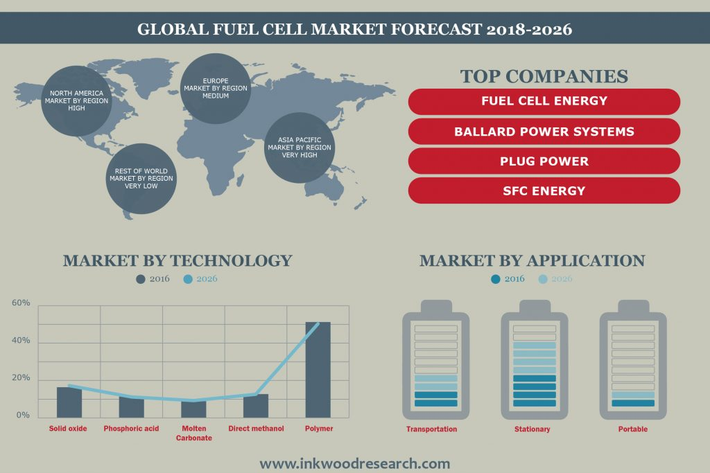 Fuel Cell Market By Inkwood Research