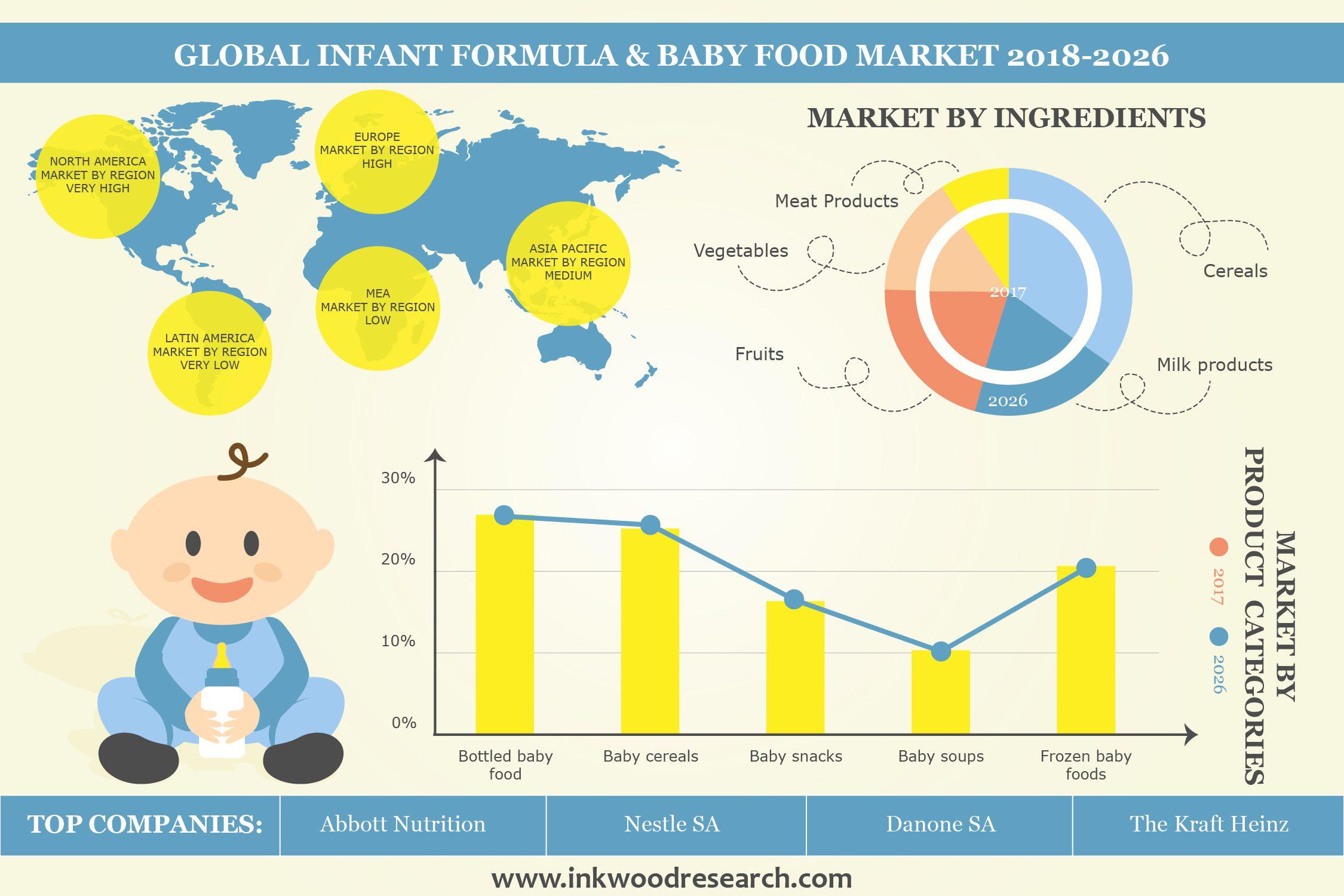 Infant Formula Amp Baby Food Market Global Industry Trends