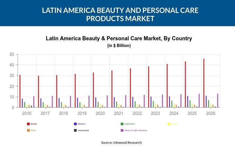 Latin America Beauty and Personal Care Products Market