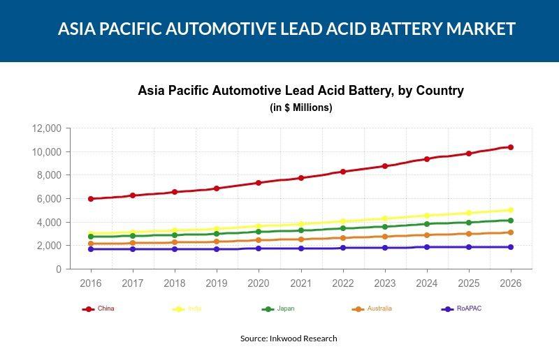 Asia Pacific Automotive Lead Acid Battery Market
