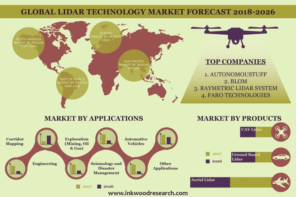 LiDAR Technology Market | Global Trends, Size, Forecast 2018