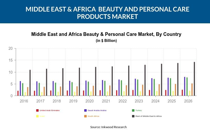Middle East & Africa Beauty and Personal Care Products