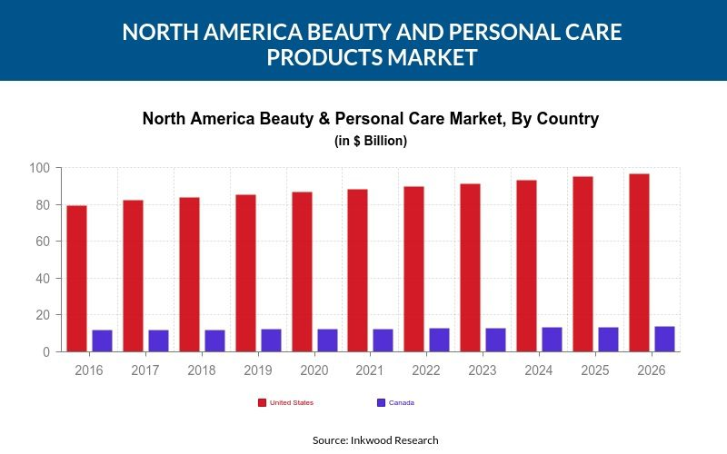 North America Beauty & Personal Care Products Market