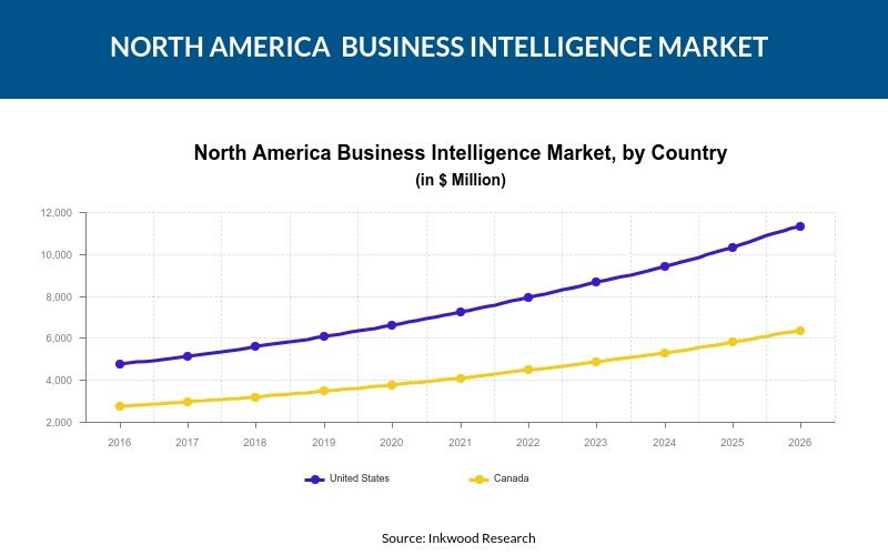 North America Business Intelligence Market