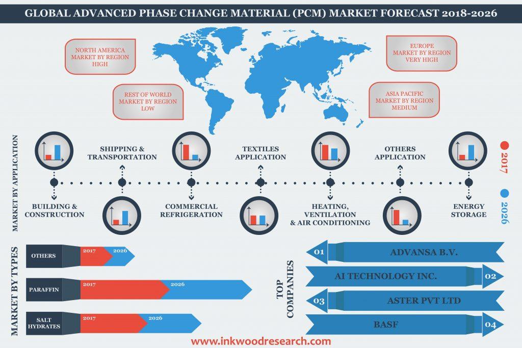 Advanced Phase Change Material Market Pcm Forecast 2018 2026