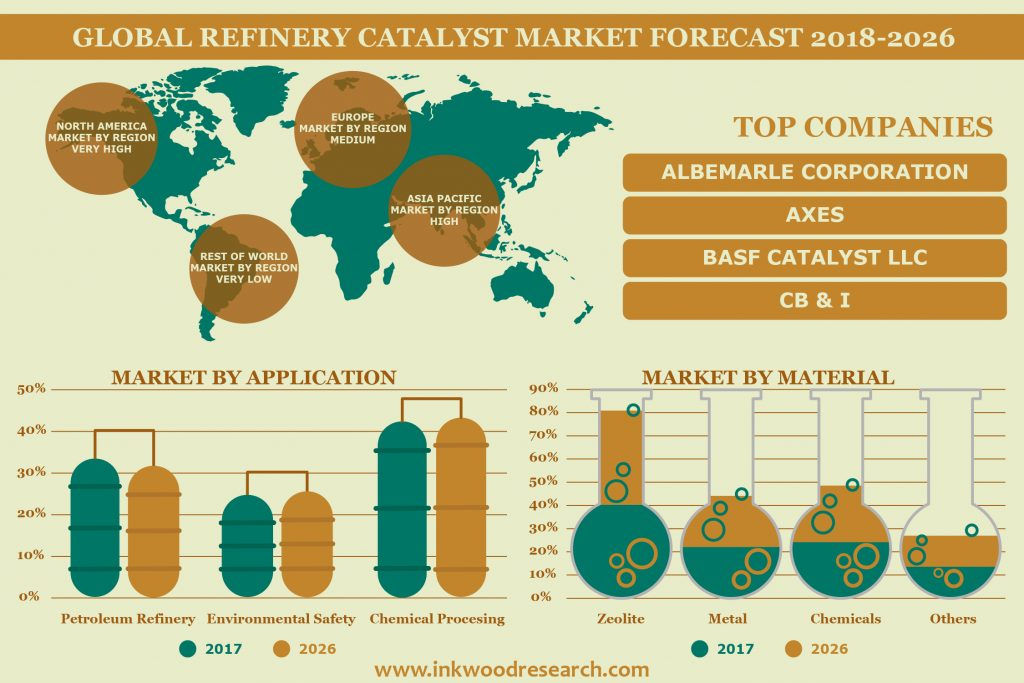 Refinery Catalyst Market