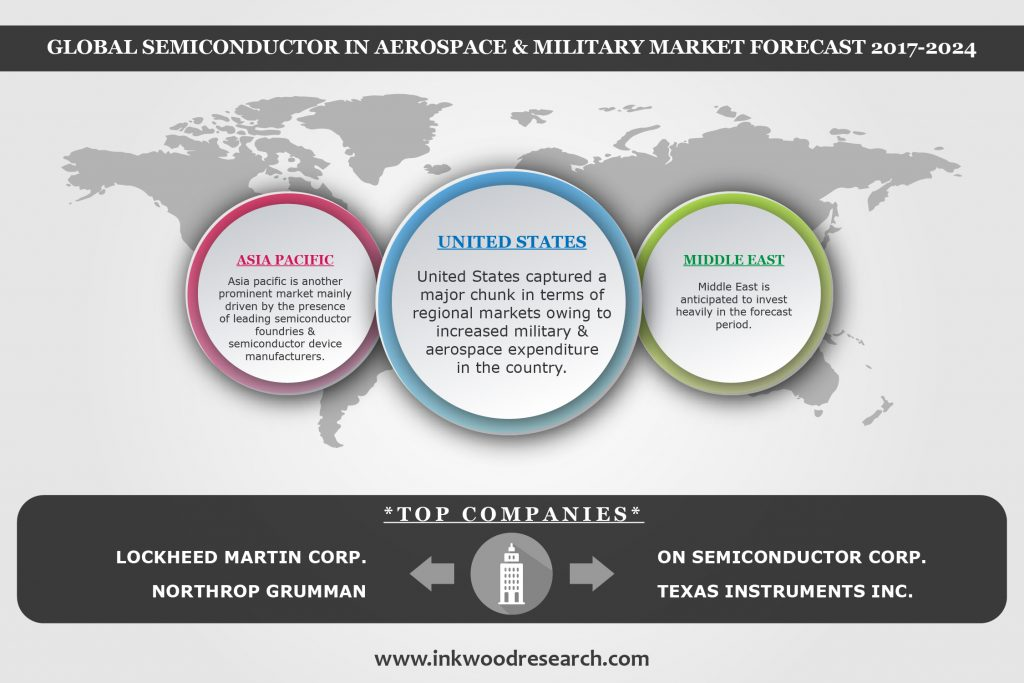 Semiconductor in Aerospace & Military Market