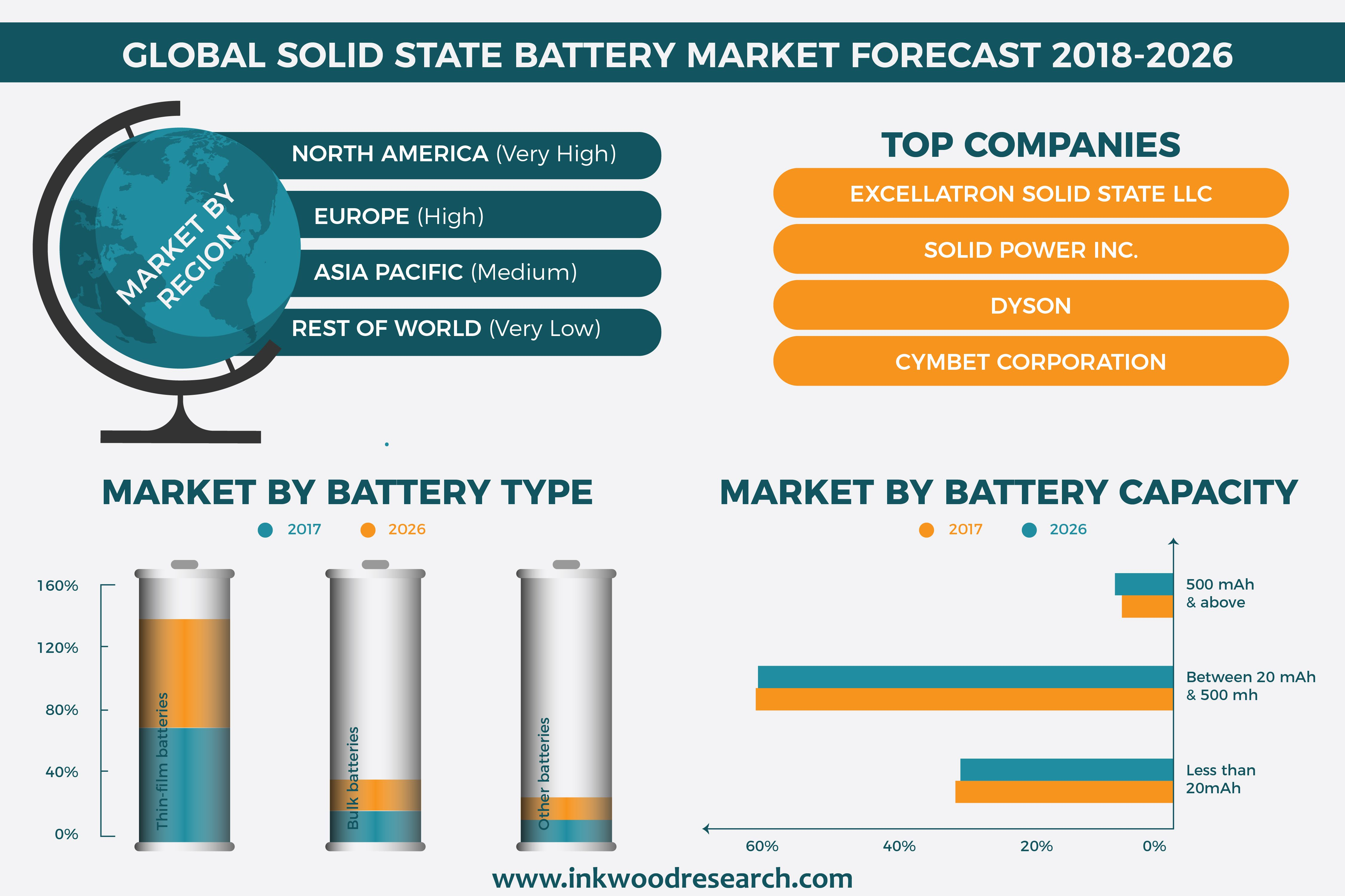 Solid State Battery >> Solid State Battery Market | Global Trends, Growth