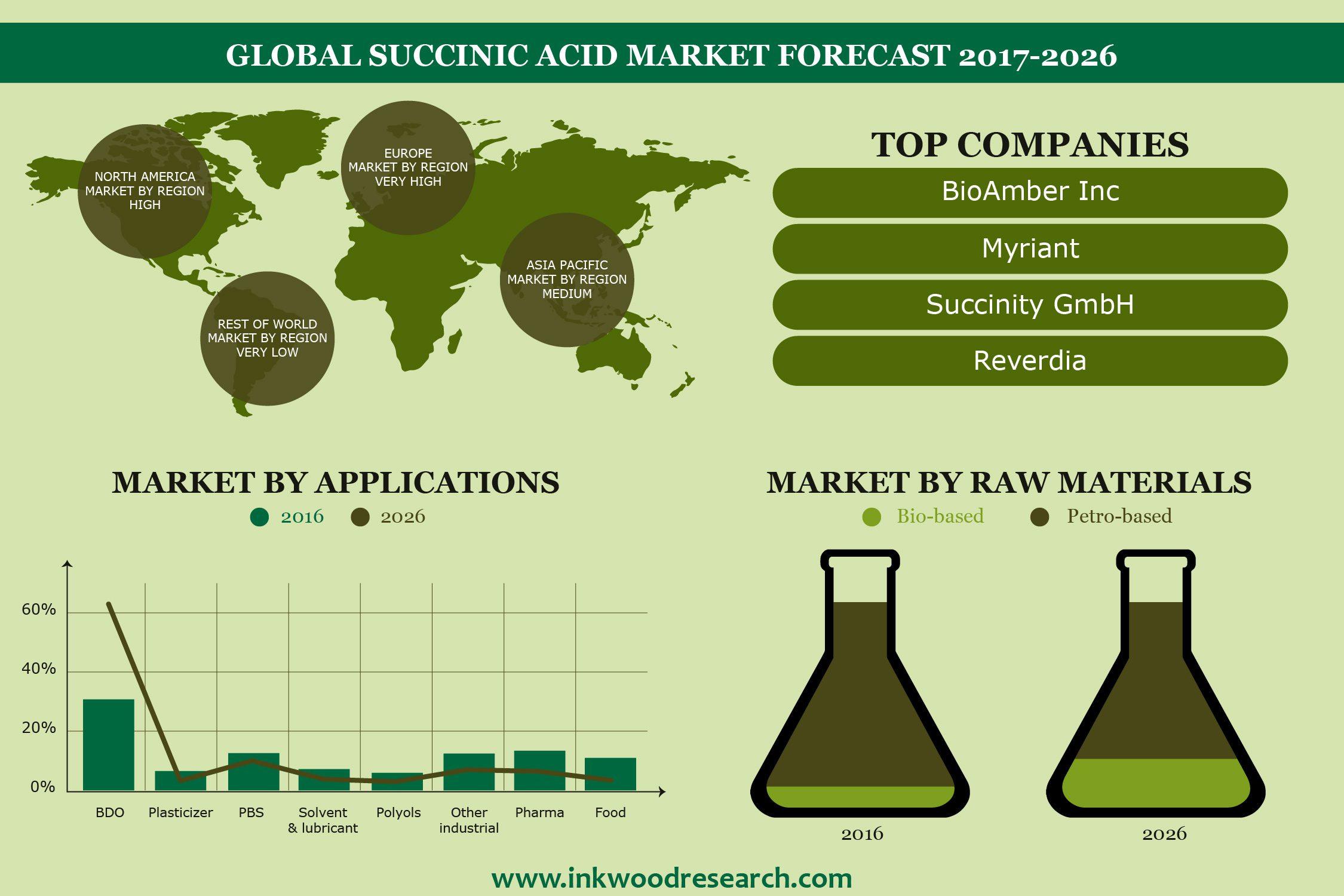 Succinic Acid Market - Global Market Trends, Size, Share