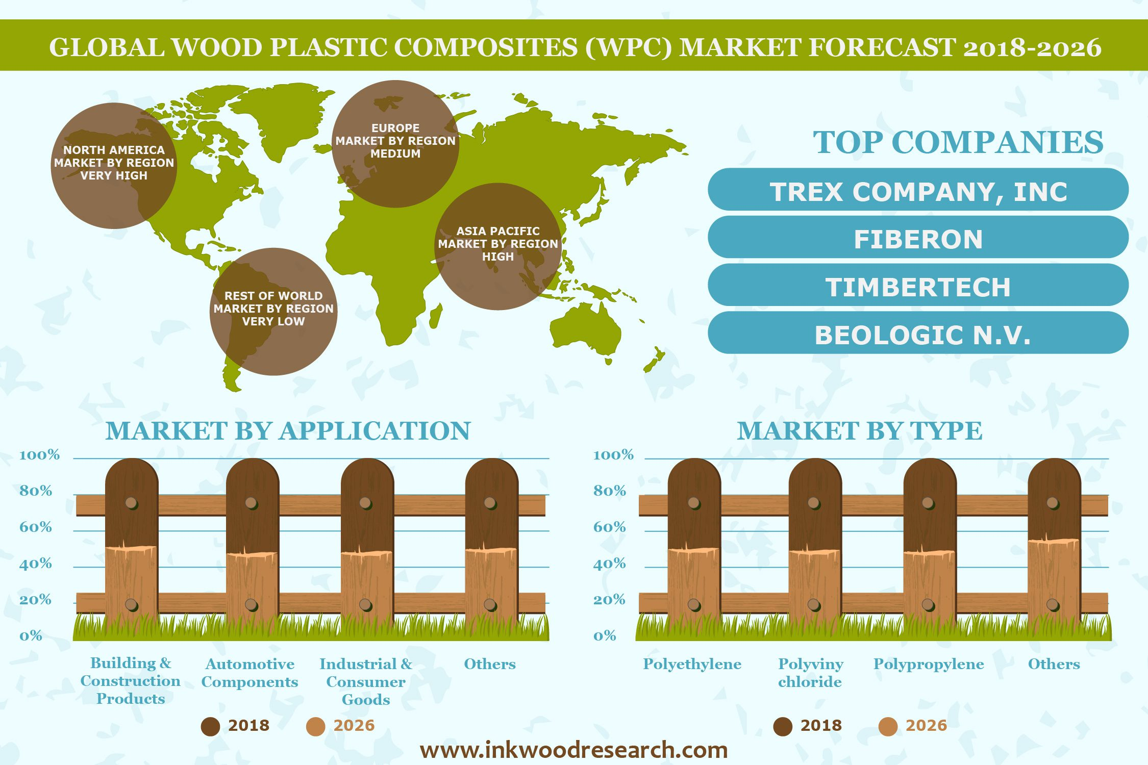 plastic lumber wood plastic composite market Wood-plastic composite & plastic lumber: united states this report forecasts us wood-plastic composite (wpc) and plastic lumber demand in us dollars at the manufacturers' level to 2020 total demand is segmented by product in terms of: decking, molding and trim, fencing, landscaping and outdoor, windows and doors, and other products.