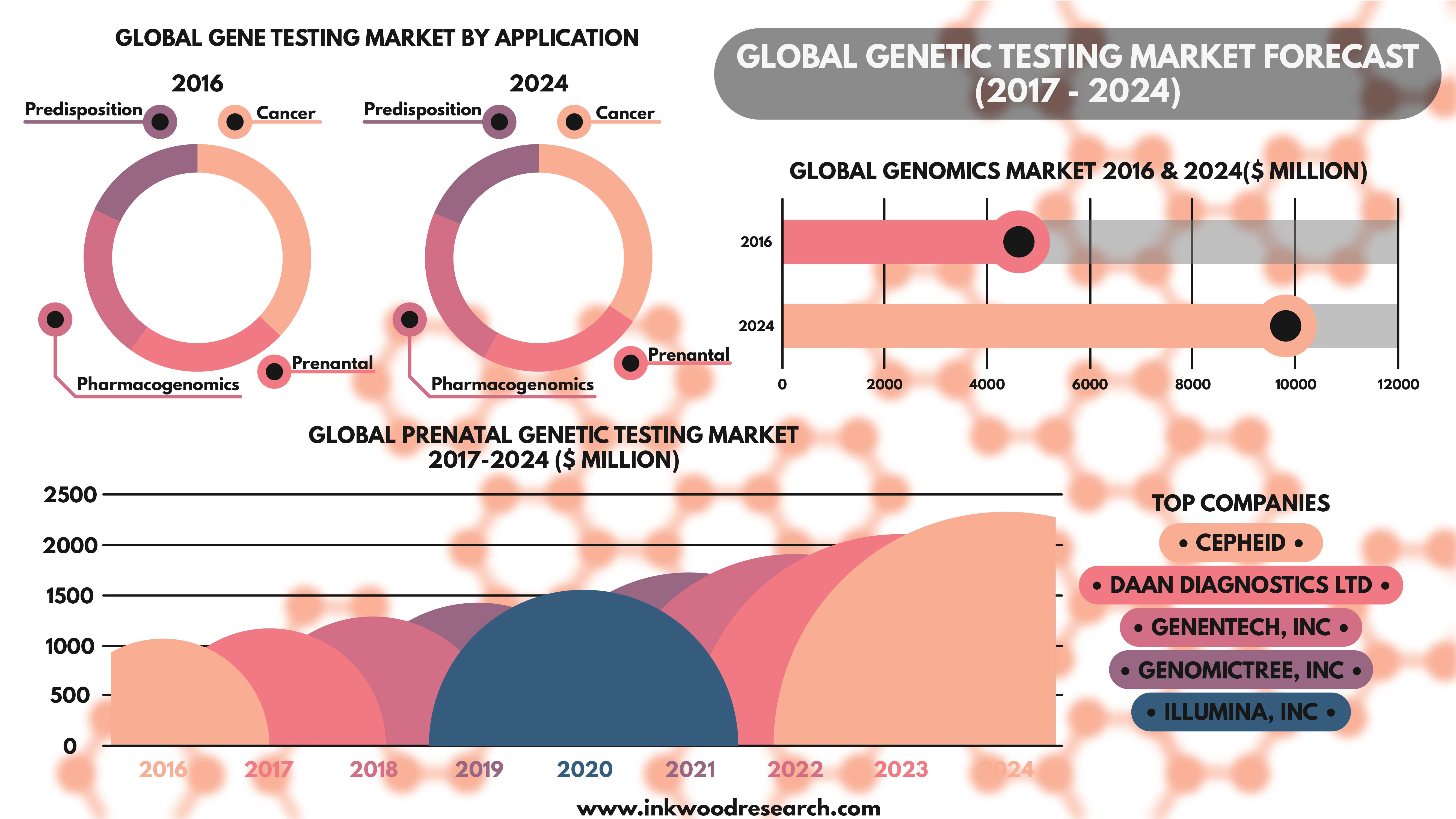genetic paper research testing The ethical dilemmas of genetic testing for huntington's disease by: edward • research paper • 3,525 words • february 15, 2010 • 488 views.