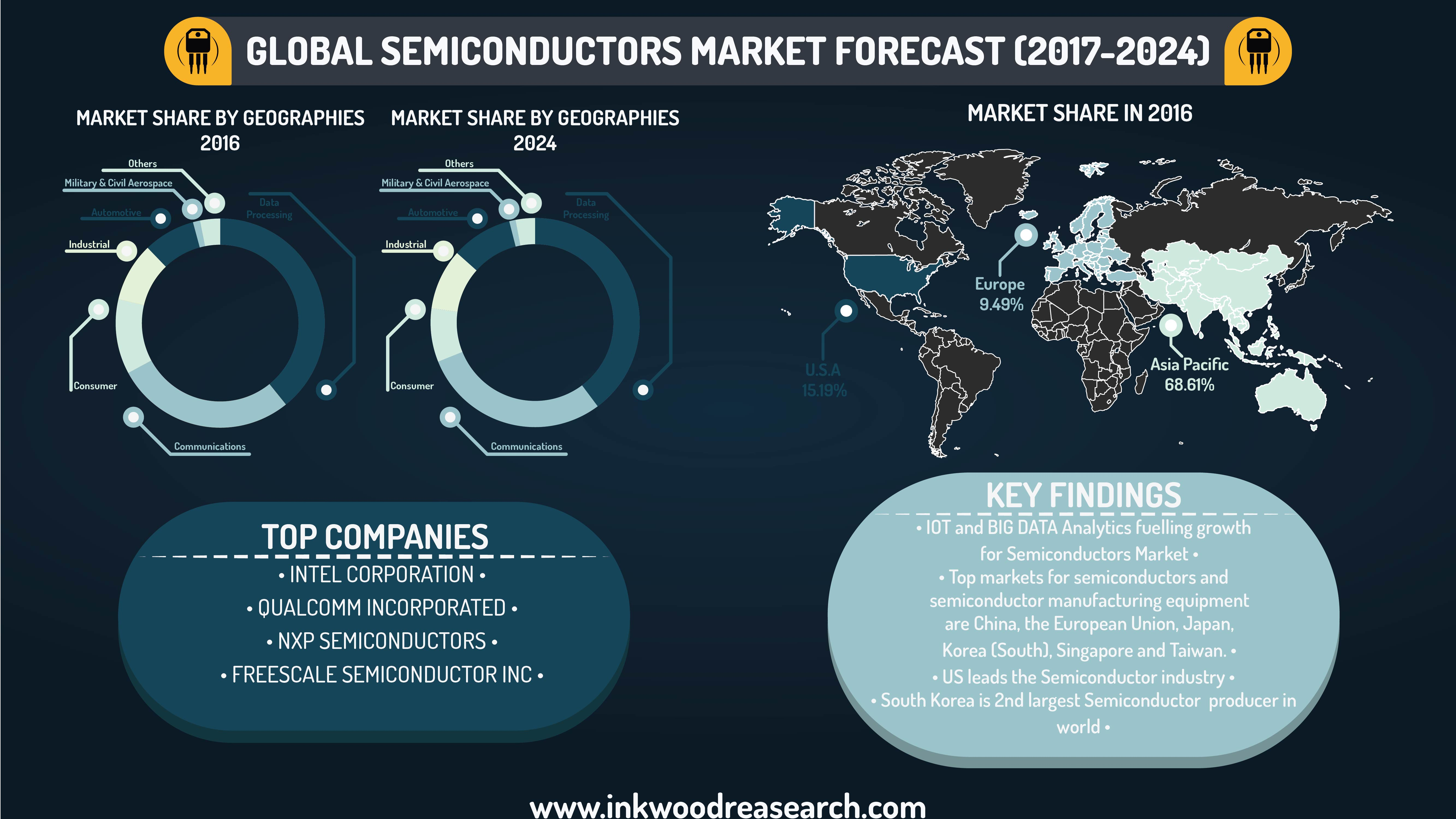 Semiconductor Industry Test : Global semiconductors industry analysis market forecast