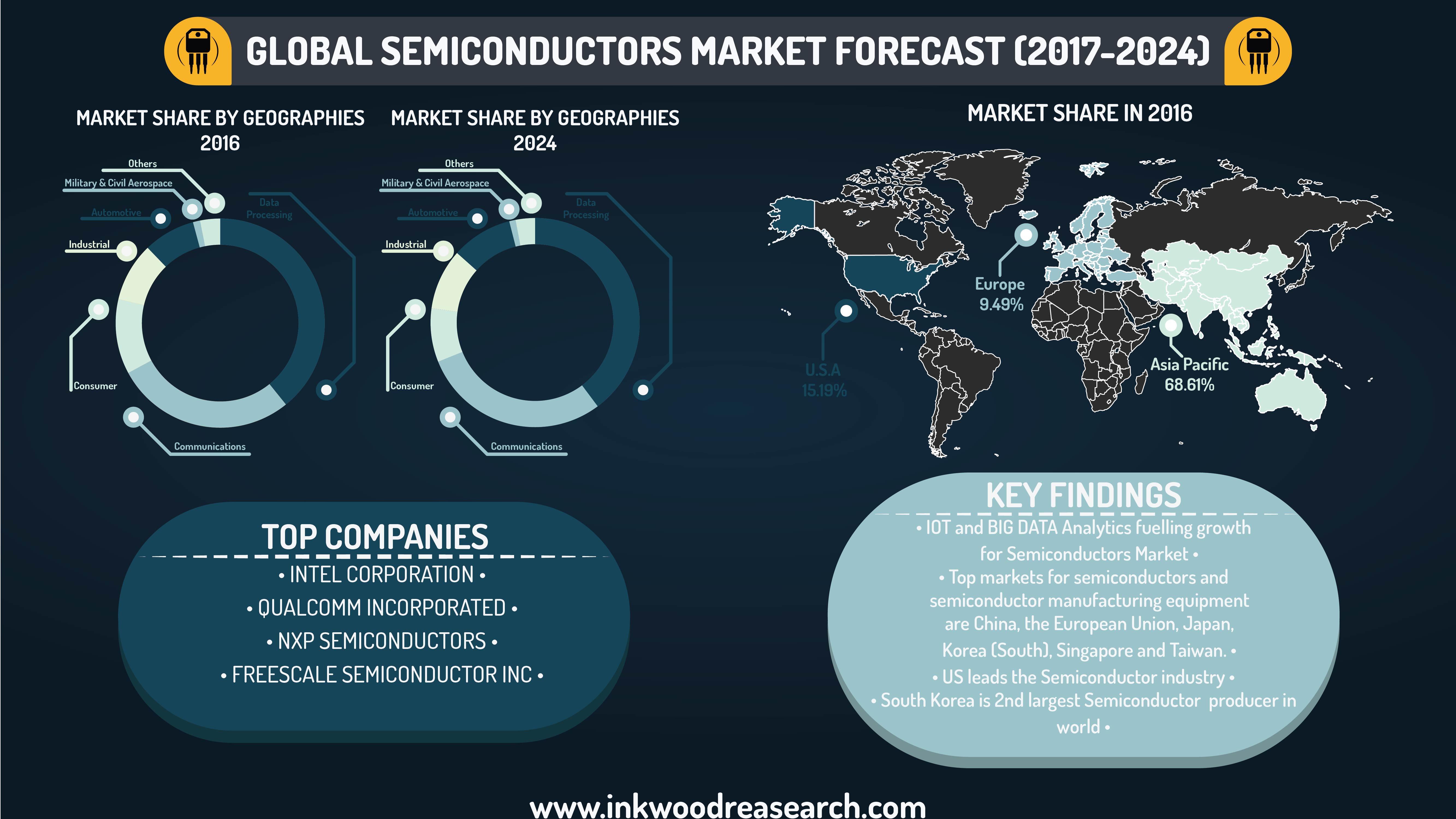 industry globalization