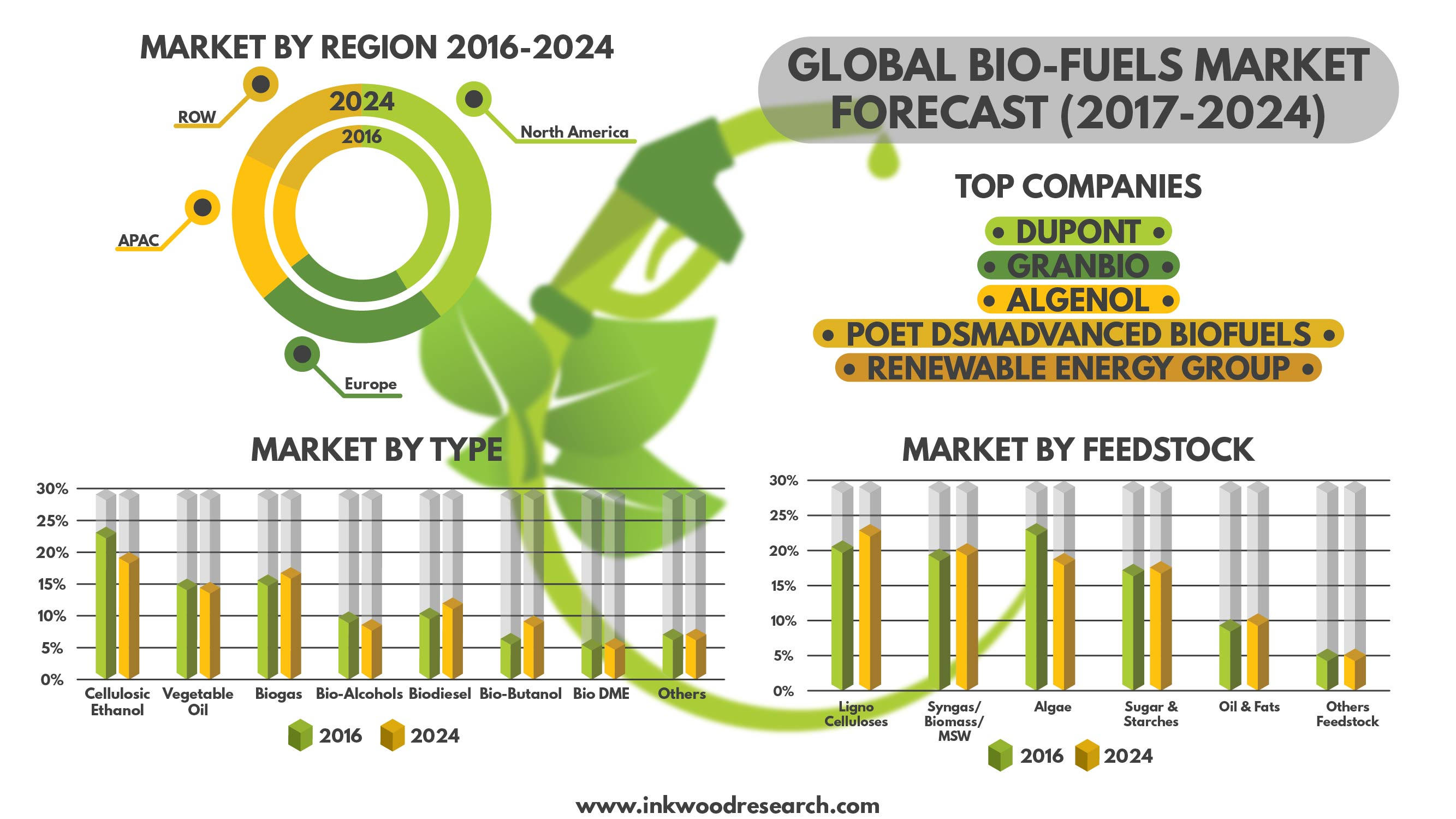 Biofuels Market - Global Industry Trends, Share, Forecast ...