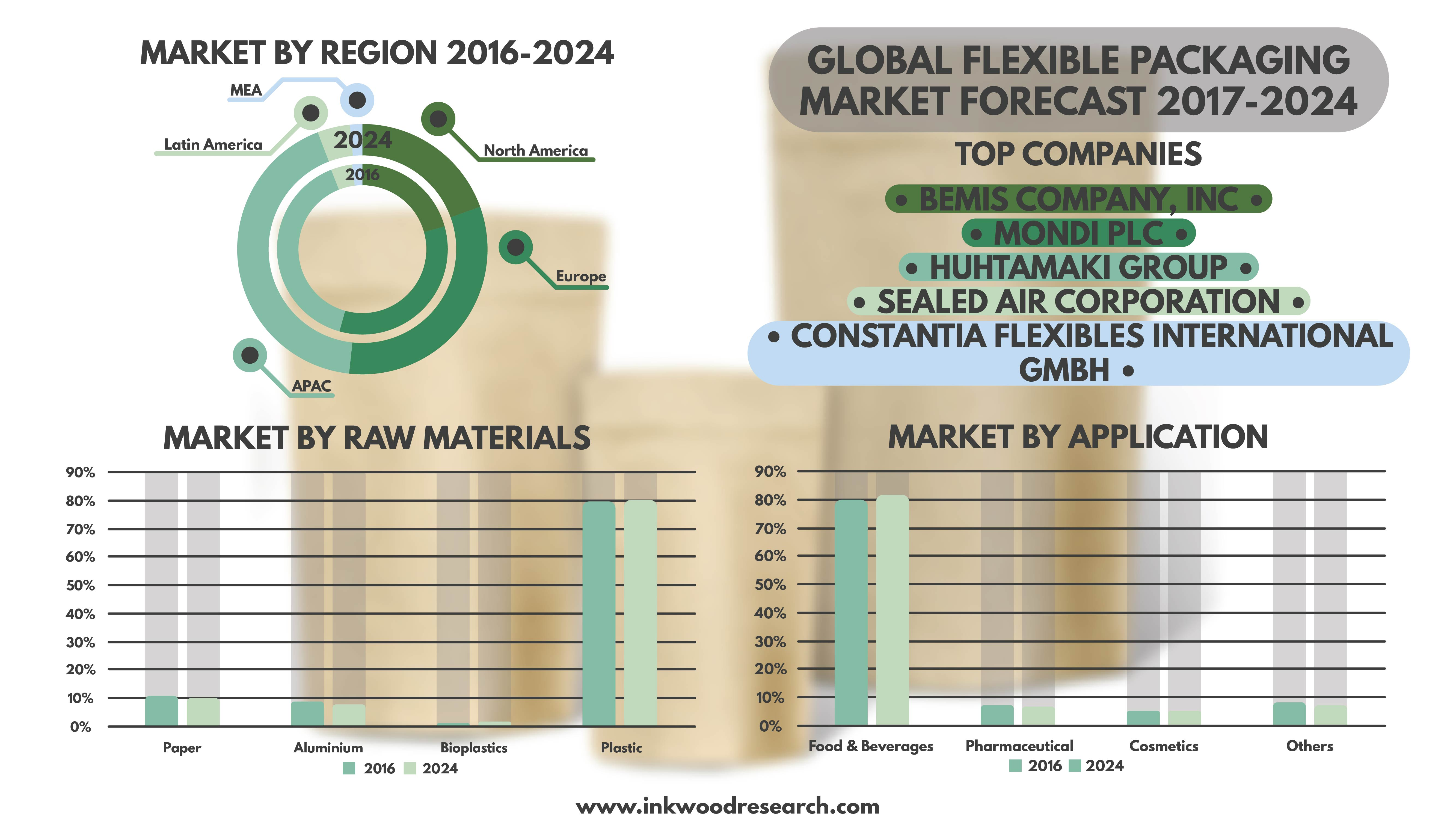 Flexible Packaging Market by Inkwood Research