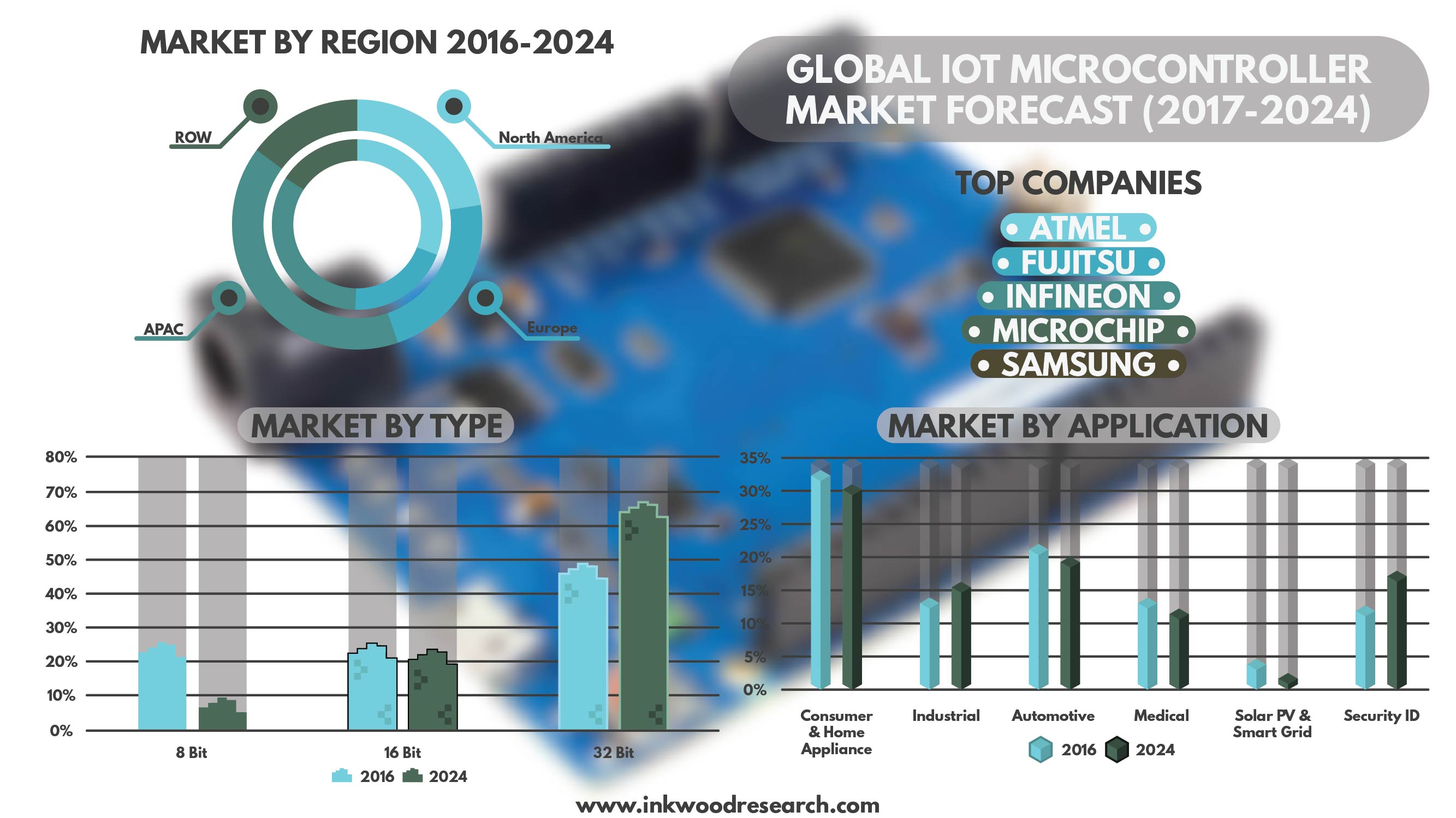IOT Microcontroller Market By inkwood research