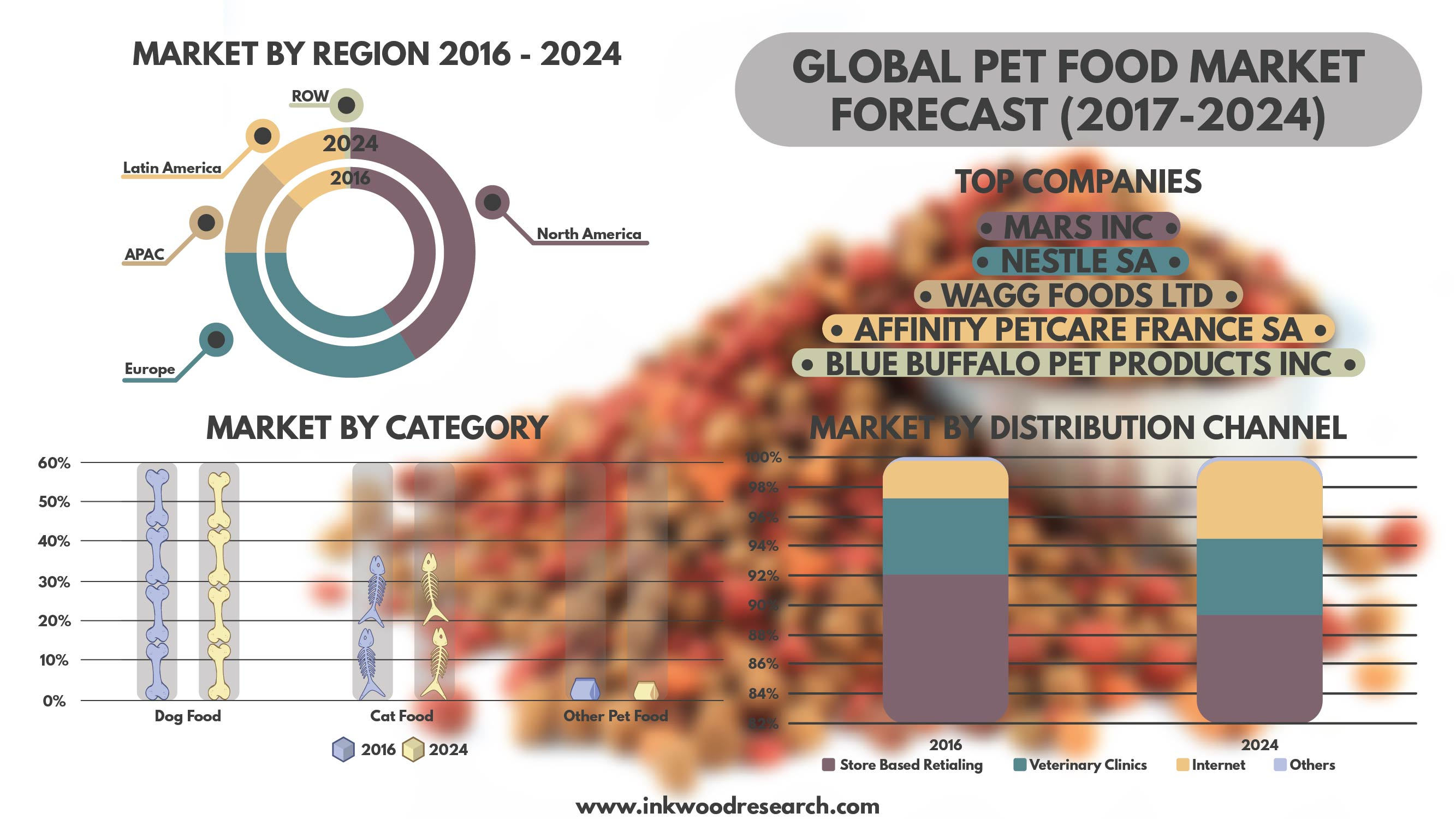 global pet food market growth trends Research corridor recently added new report titled  pet food processing market - global trends, market share, industry size, growth, opportunities, and market forecast - 2018 – 2026 to its repertoire this latest industry research study scrutinizes the pet food processing market by different segments, companies, regions and countries over the forecast period 2018 to 2026.