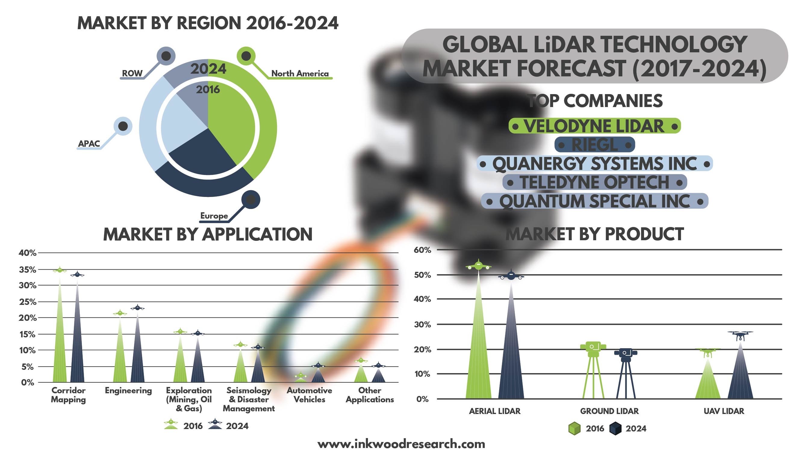 LiDAR Technology Market size, trends, share