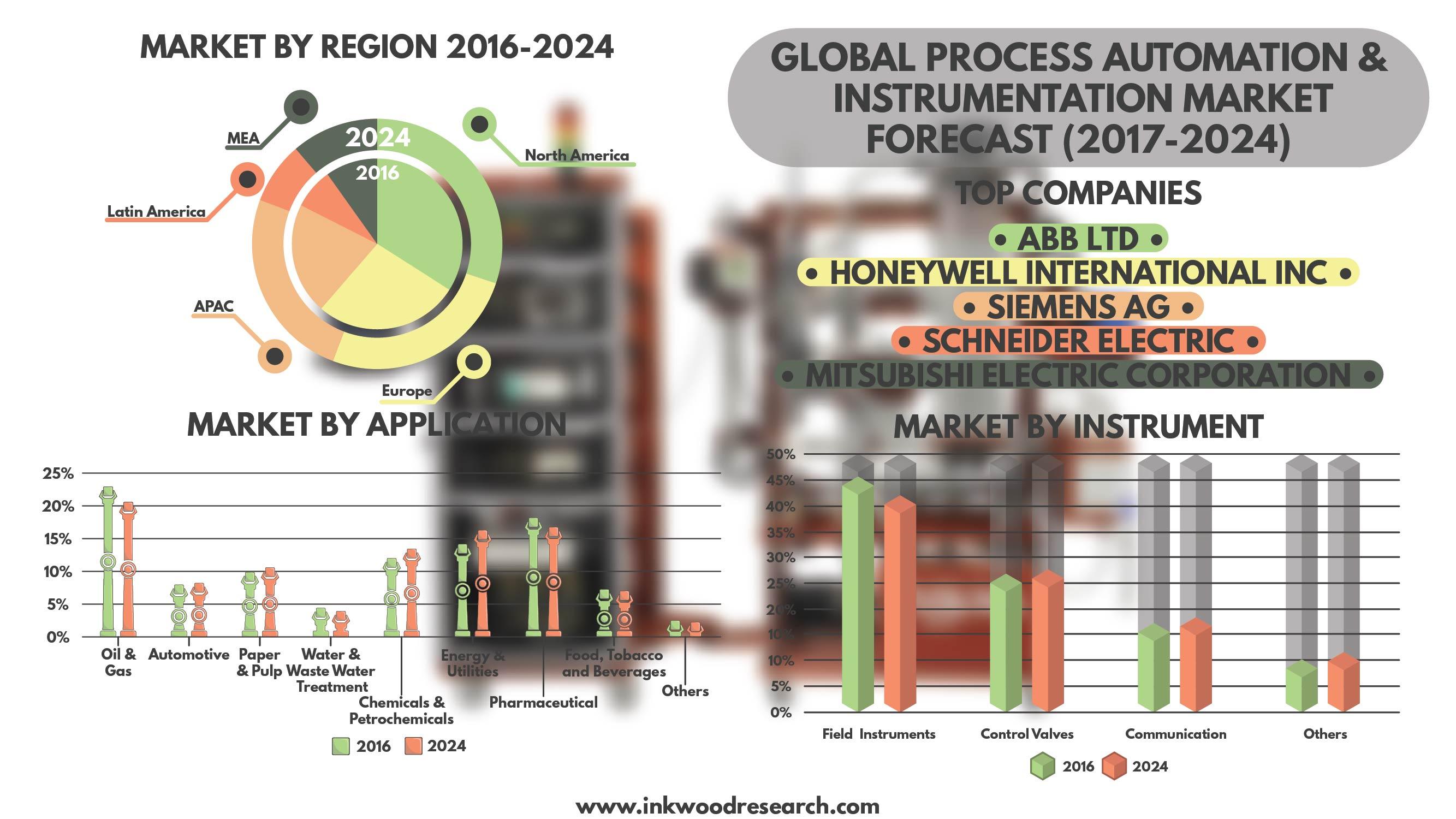 2024 international nanocoating market report Find coatings adhesives sealants and elastomers market research reports  smart coatings market report  fusion international (us), pearl nano .
