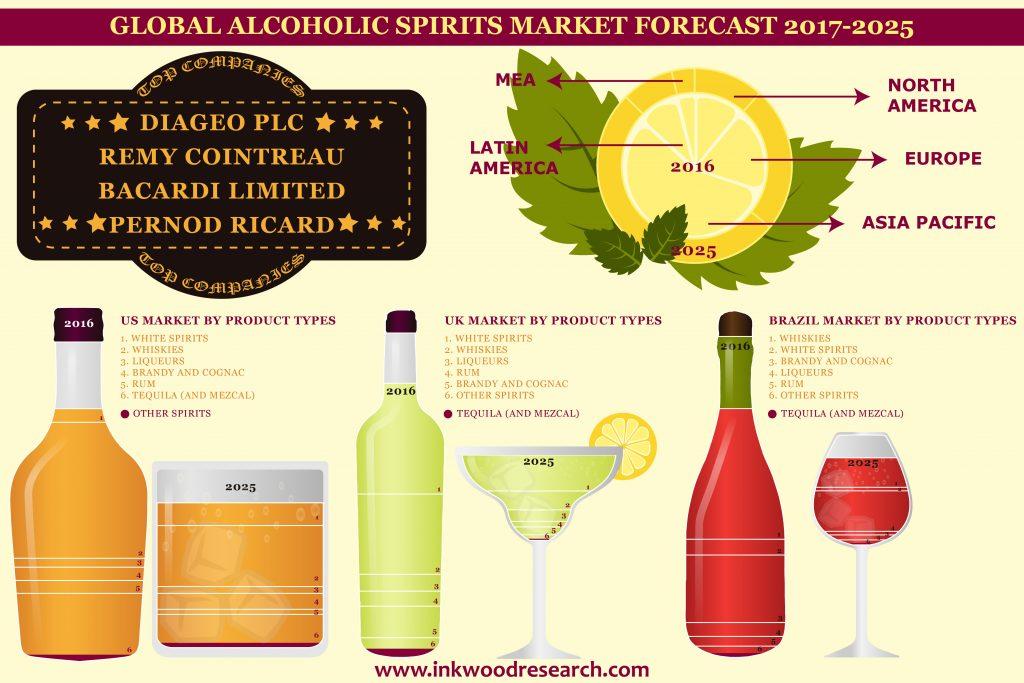 Alcoholic Spirits Market