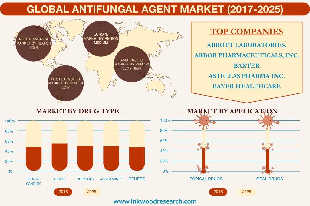 Antifungal Agents Market