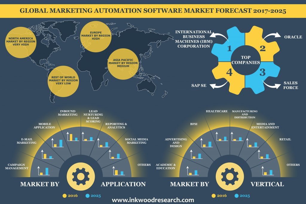 marketing automation software market