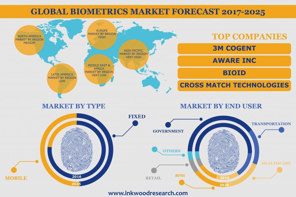 Biometrics Market Infographic