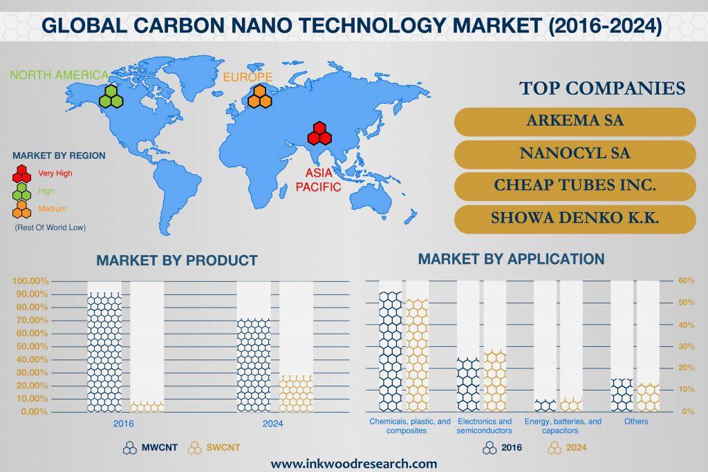 Carbon Nanotubes Market Infographic