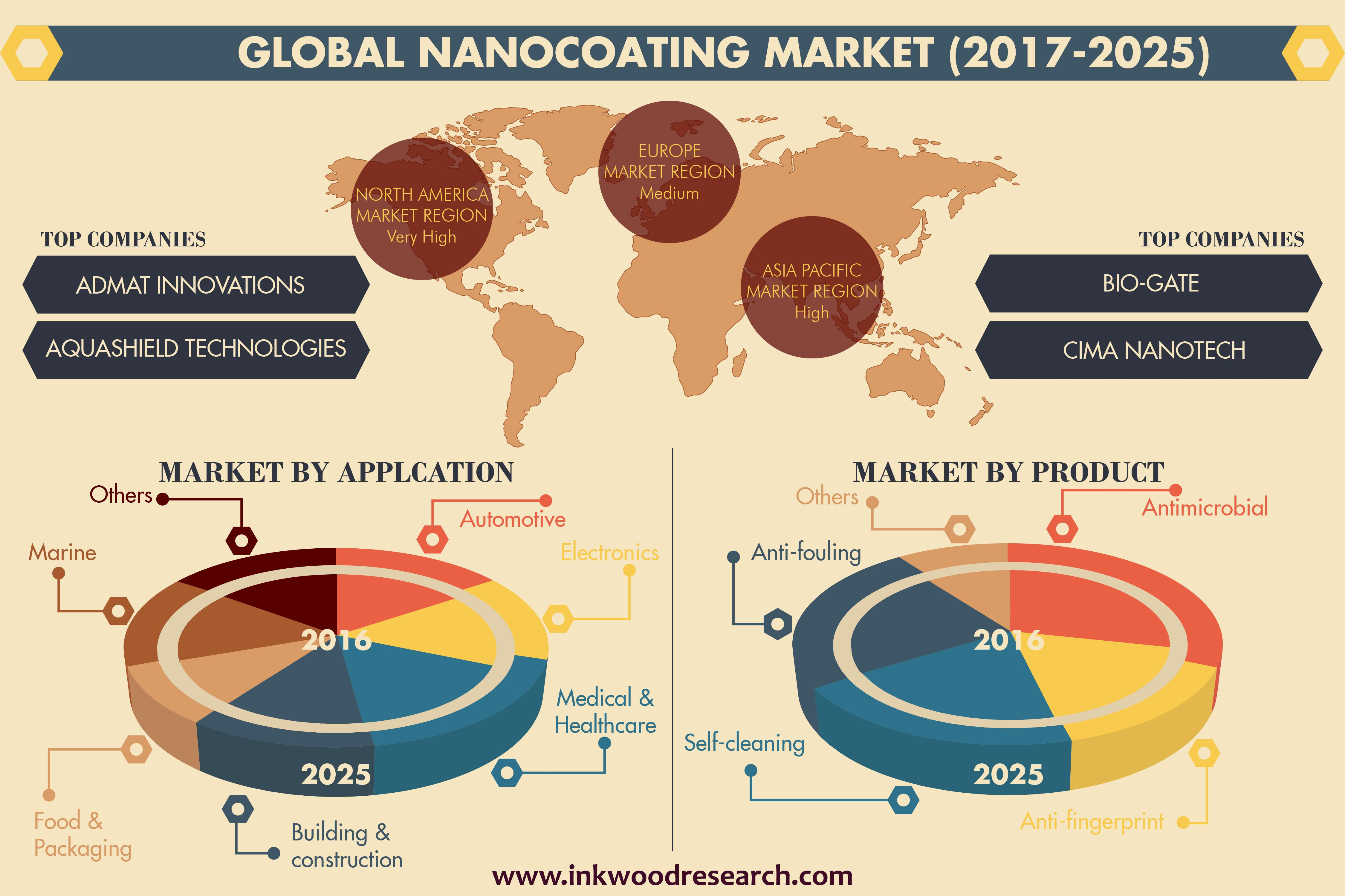 anti microbial nanocoatings market applications drivers Global nanocoatings market for the building and construction industry: trends, drivers, and forecast until 2021.