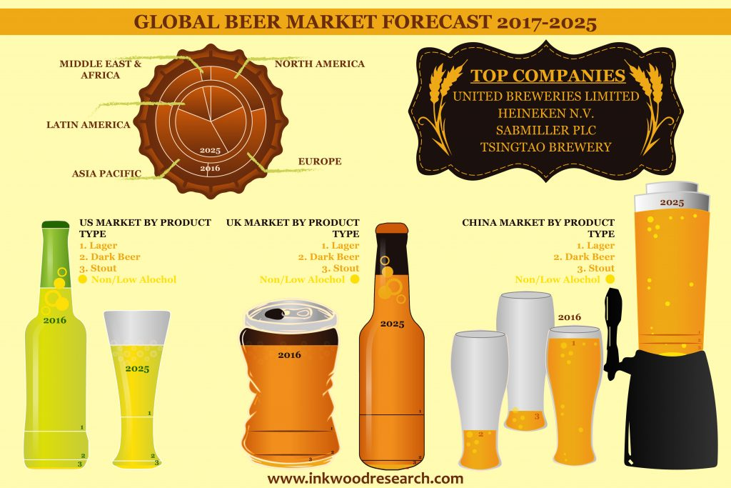 western european brewing industry five force analysis This case is centred on the european brewing industry and examines how the   of production volume, whereas in the cigarette industry the five leading players   trends within western europe (table 6) reinforced the dominance of the key.