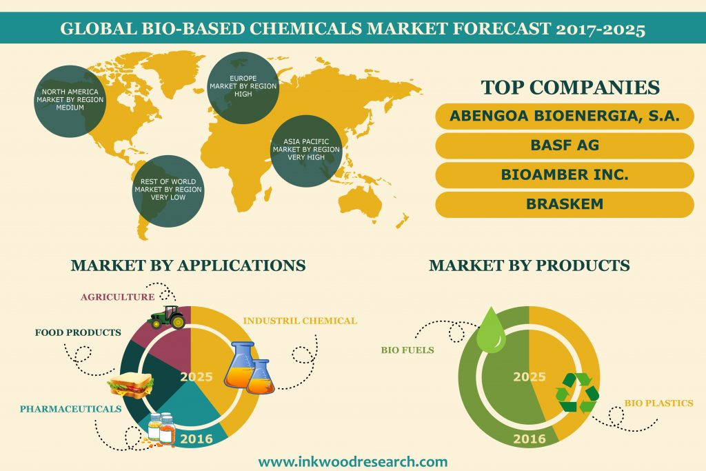 bio-based chemicals market forecast infographic